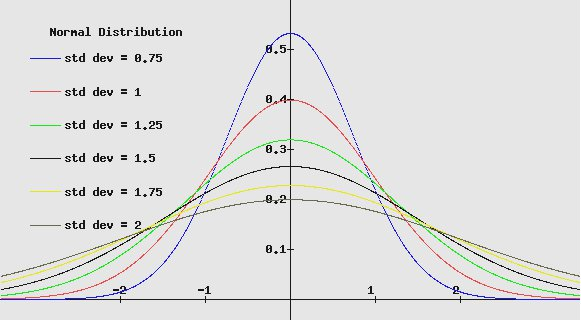 Normal Distribution Curves