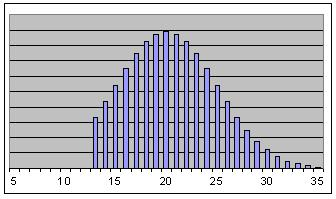 One Tailed Normal Distribution