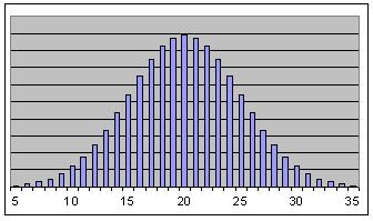 Normal Probability Graphs