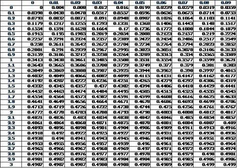 Standard Normal Distribution Table