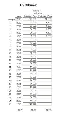 IRR Calculation